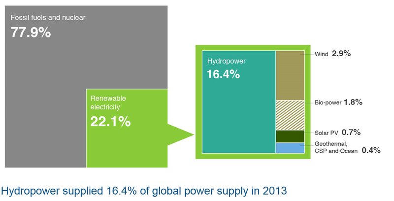 Hydropower Share in Renewable Energy